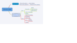 Chris's Mind Map